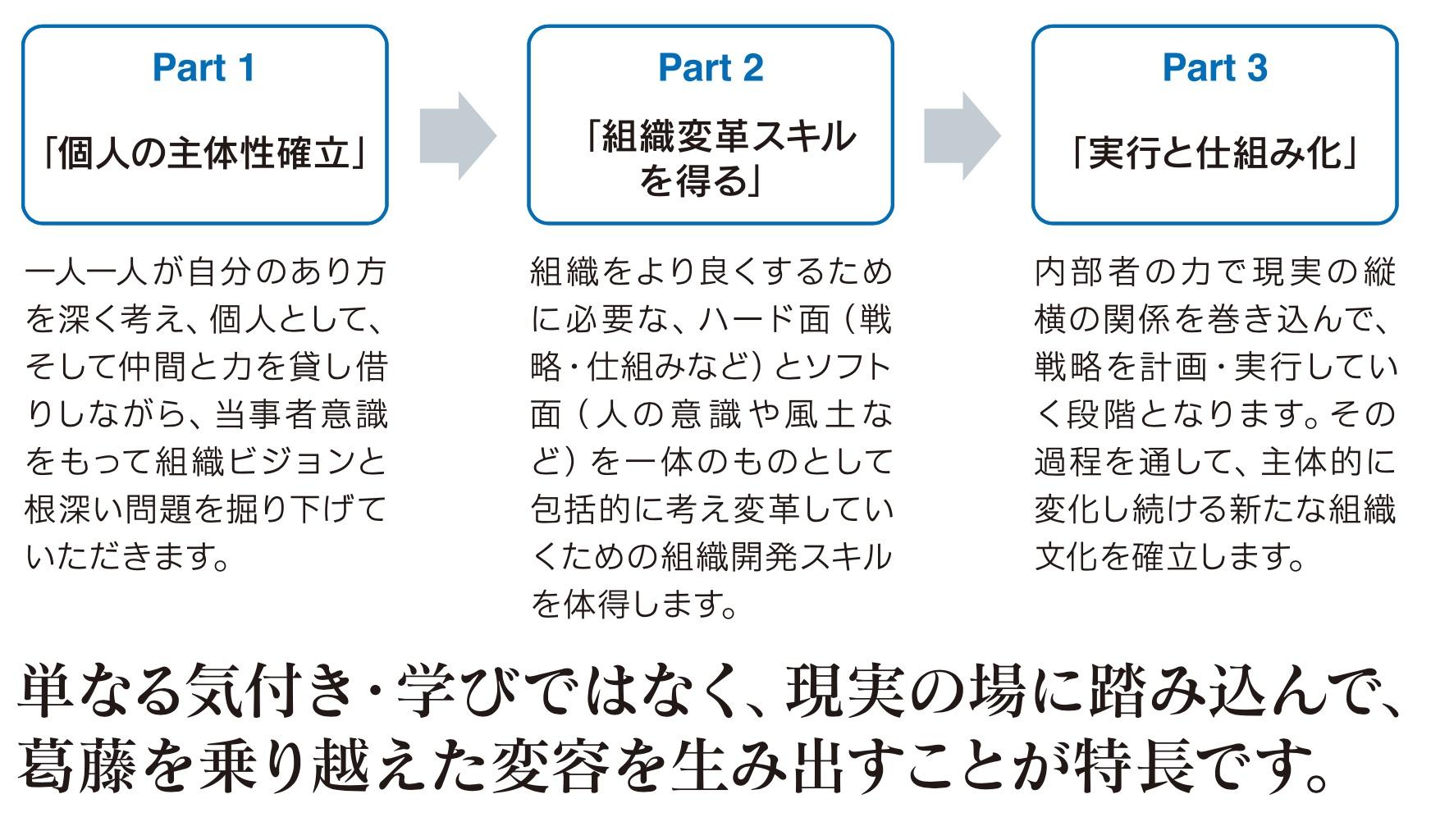 CCIプログラムによる「戦略をやりきる企業文化」づくり